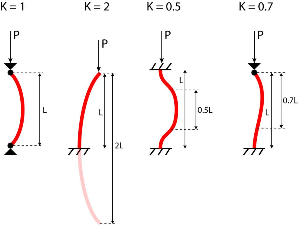 constante K voor knik berekenen