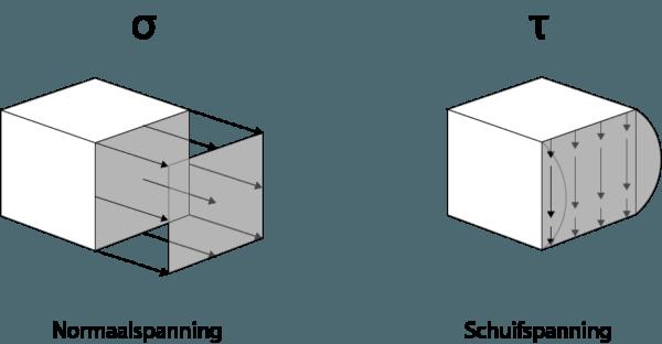 Interne spanningen: Normaalspanning en schuifspanning