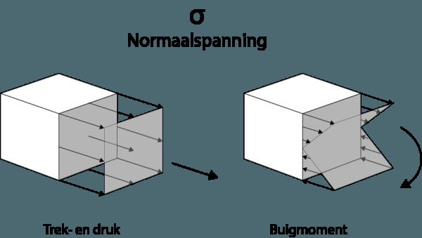 Oorzaken van normaalspanning