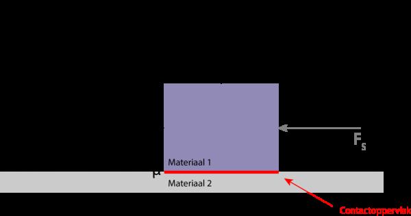 Wrijvingskracht berekenen schuifwrijving schematisch